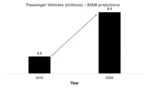 Auto sales projections - SIAM
